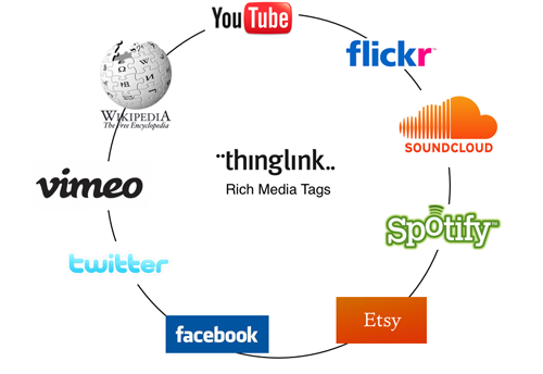 ThingLinkRichMediaTags-1small